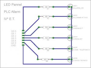 Pannello LED Allarme PLC
